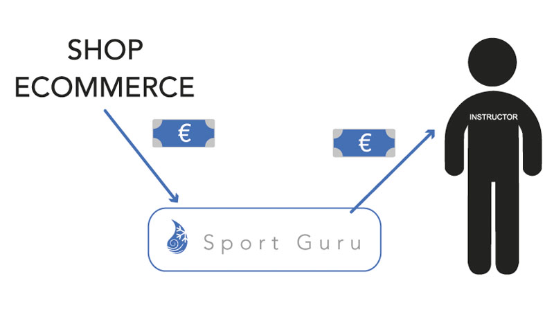 Sport Guru manages automatically the commissions that are to be given to the instructor/influencer who bring orders to your brand.